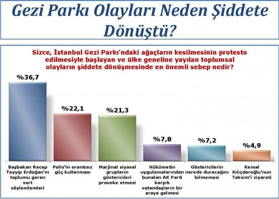 AK Parti Neden Kaybediyor?