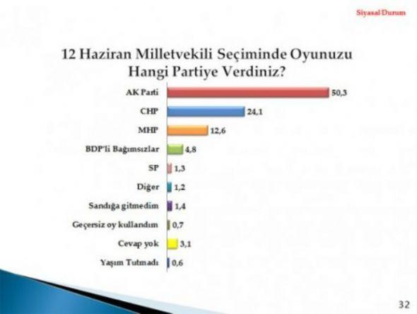 2012'nin İlk Seçim Anketi