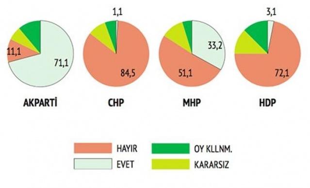 Son Anket! Bahçeli ve AKP'ye Şok...