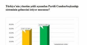 AKP'nin Kalelerinde Olay Sonuçlar!