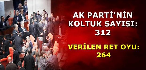312'DEN 264 OY ÇIKTI...
