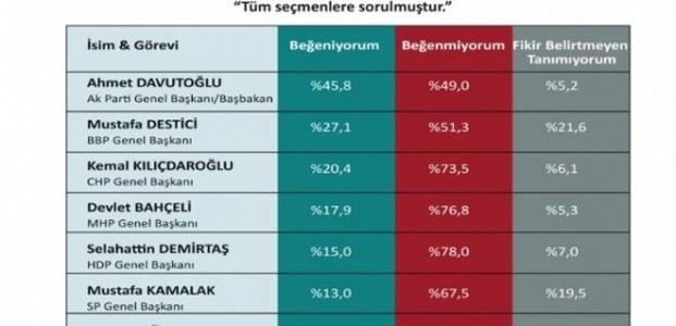 İKİ LİDERİ DE GERİDE BIRAKTI...