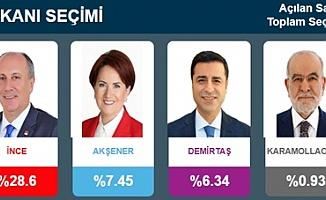 Seçim 2018 Son Durum!