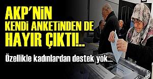 AKP'YE ANKET ŞOKU!..