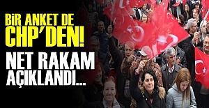 İŞTE CHP'NİN ANKET SONUCU!..