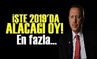 İŞTE ERDOĞAN'IN 2019'DA ALACAĞI OY!