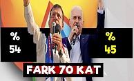 İstanbul'da Fark 70 Kat!..