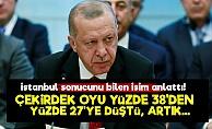 'AKP'nin Çekirdek Oyu Yüzde 28'e Düştü'