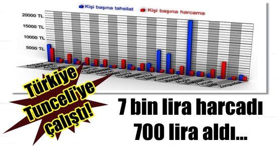 TÜRKİYE, TUNCELİ'YE ÇALIŞTI...