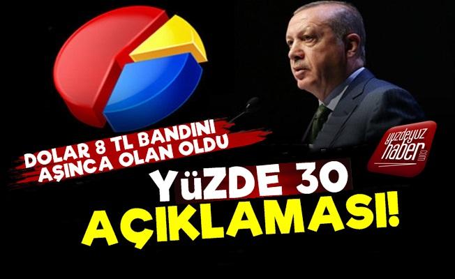 AKP'ye Dolar Şoku! Yüzde 30 Bandı Kırıldı