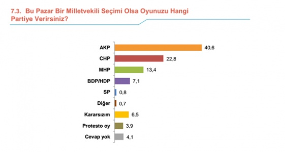 BU SONUÇLAR AKP'LİLERİ ÜZECEK!