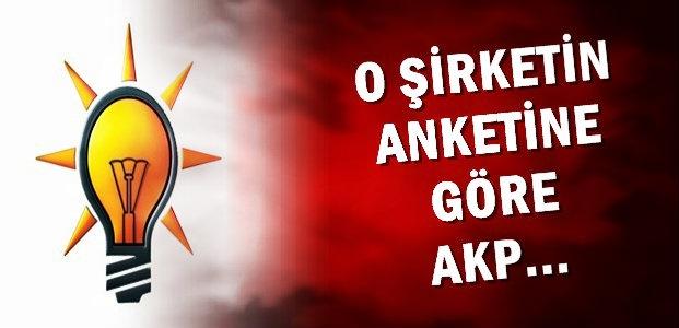 O ŞİRKETİN ANKETİNE GÖRE AKP...
