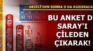 İŞTE SONAR'IN ANKETİ...