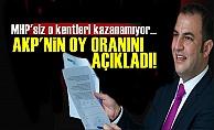 Gezici, AKP'nin Oy Oranını Açıkladı!