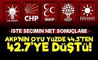 31 Mart'ın Net Sonuçlarında AKP Daha da Düştü!