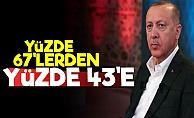Erdoğan'a Şok! Yüzde 43 Oldu...