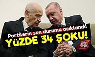 Erdoğan Ve Bahçeli İkilisine Şok!